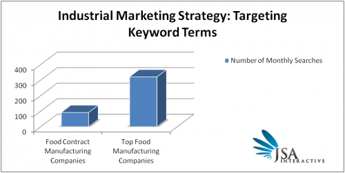 Industrial Marketing Strategy For Small Firms: Keyword Targeting
