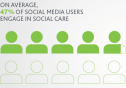 social media, social media marketing, social care, customer service