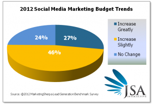 Should B2B Email Marketing Be Replaced By Social Media