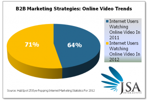 B2B Marketing Strategies Should Adapt To Increased Video Watching