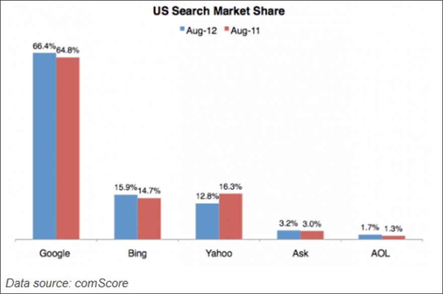 Bing PPC vs Google PPC Seach Share