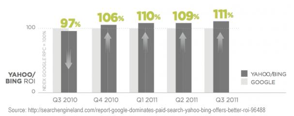 Bing PPC ROI Is Steadily Increasing