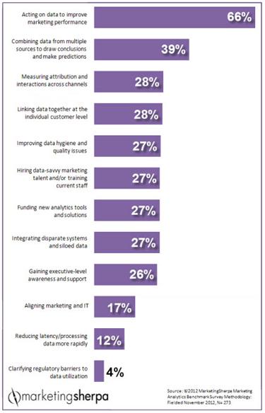 analysis & tracking, marketing analysis comparisons